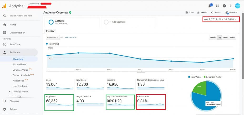Why -Bounce Rate Suddenly Drops on Google Analytics