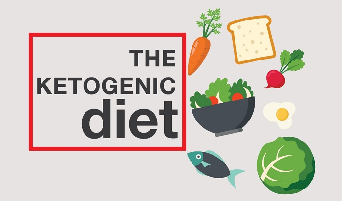 Guide To Starting a Ketogenic Diet