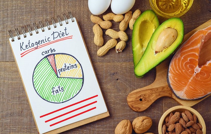 Guide To Starting a Ketogenic DietS