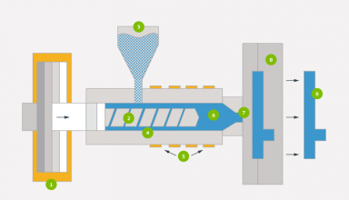 The Facts About Injection Molding